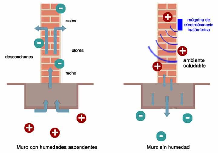 electroosmosis inalambrica